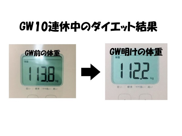 GW10連休中のダイエット結果。
